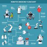 Nueva ciencia médica: nanorobots y cibercerebros