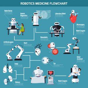 Robots y nanorobots en medicina